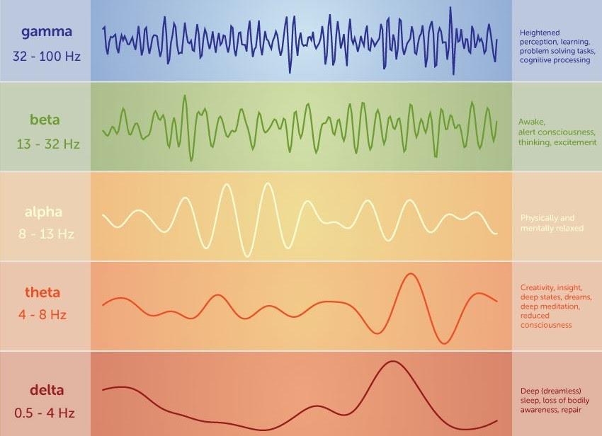 brain enhancing audio brainwaves chart